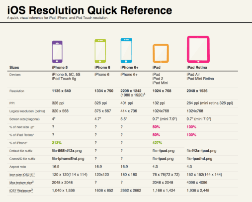 iOS-Resolution-Quick-Reference